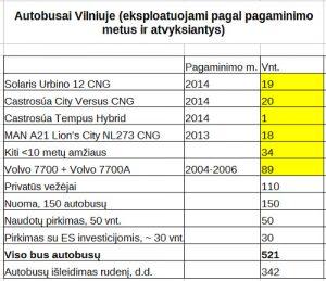 2016-11-21_autobusu_sk