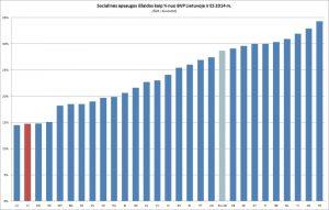 Socialinės apsaugos išlaidos kaip % nuo BVP Lietuvoje ir ES 2014 m. (Šaltinis: Eurostat)